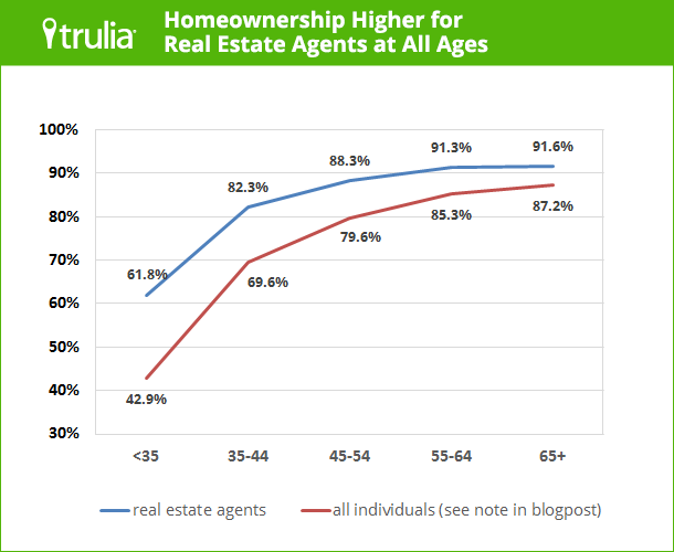 Trulia_AgentHomeownership_AllAges_Chart