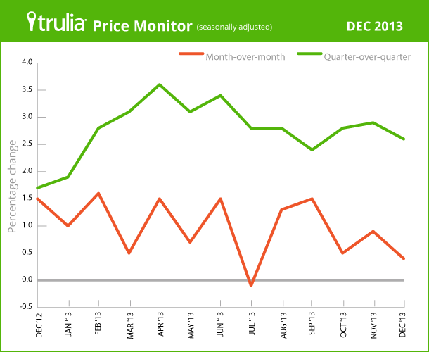 Trulia_PriceMonitor_LineChart_Dec2013