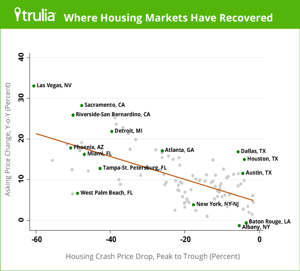 Trulia_PriceMonitor_Scatterplot_Dec2013