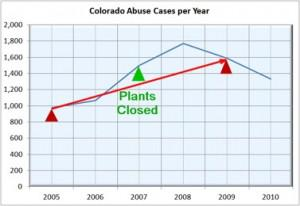 The GAO chose data to show a 60% increase in horse abuse and neglect (red line) even though Colorado... [+] Dept. of Agriculture actually shows a decrease in abuse and neglect subsequent to the plant closings in 2007 (blue line).