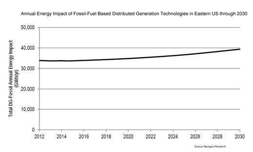 Annual Energy Impact of Fossil-Based DG