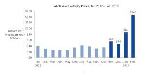 New England Power Prices by Month - Day Ahead