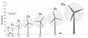 Wind_turbine_size_increase_1980-2011