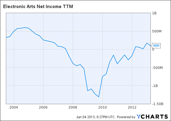 EA Net Income TTM Chart