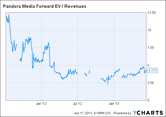 P Forward EV / Revenues Chart
