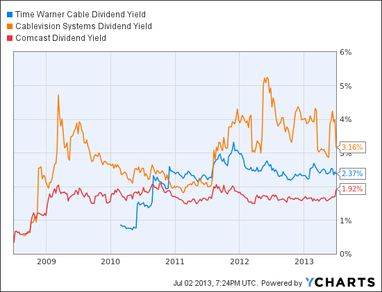 TWC Dividend Yield Chart