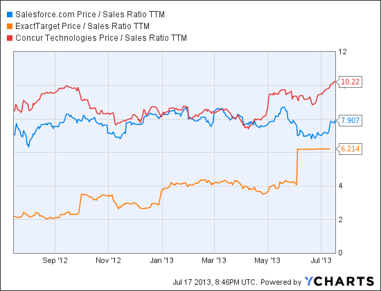 Why Salesforce Should Buy Concur Technologies