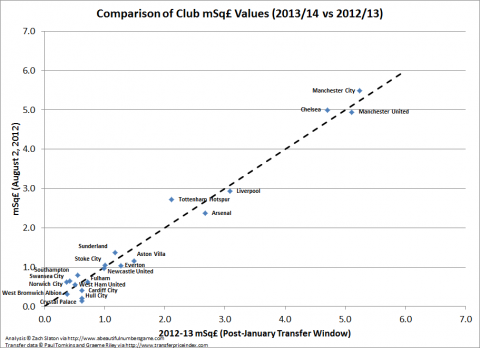 Comparison of squad valuations the second half of last season (x-axis) versus the start of this... [+] season (y-axis). Being further to the right or higher in the graph indicates higher valuation. Being above the graph indicates a gain in relative valuation over last season, below the graph a loss in relative valuation.