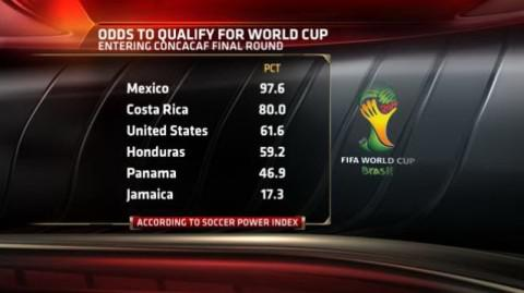 CONCACAF odds pre-final round