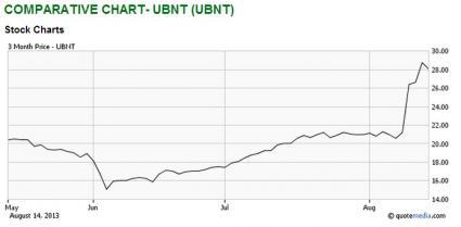 Ubiquiti's Rockin' The Charts, Still Room To Move Higher